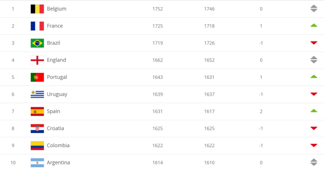 FIFA最新排名出炉是怎么回事?